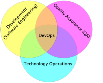 English: Illustration showing DevOps as the in...